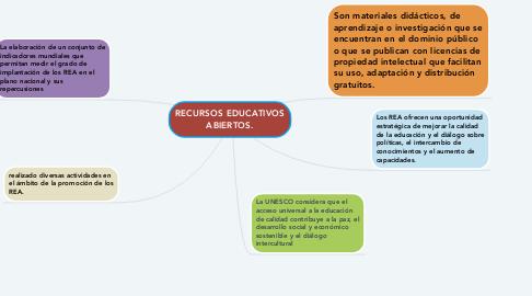 Mind Map: RECURSOS EDUCATIVOS ABIERTOS.