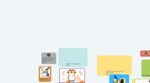Mind Map: planilla integrada de liquidación de aportes