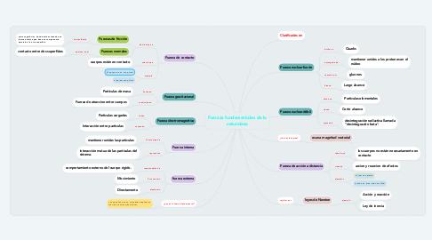 Mind Map: Fuerzas fundamentales de la naturaleza