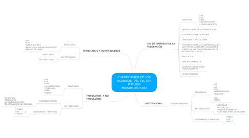 Mind Map: CLASIFICACIÓN DE LOS INGRESOS  DEL SECTOR PUBLICO PRESUPUESTARIO