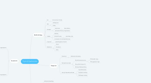 Mind Map: CVI