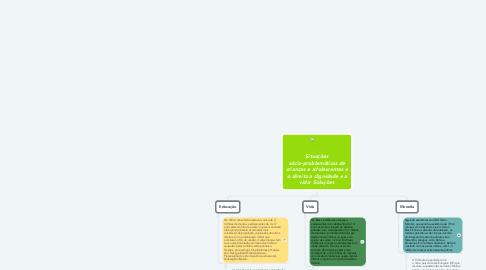 Mind Map: Situações sócio-problemáticas de crianças e adolescentes e o direito a dignidade e a vida: Soluções