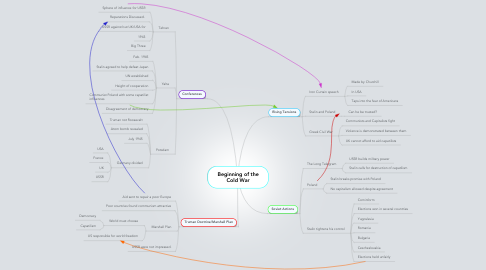 Mind Map: Beginning of the Cold War