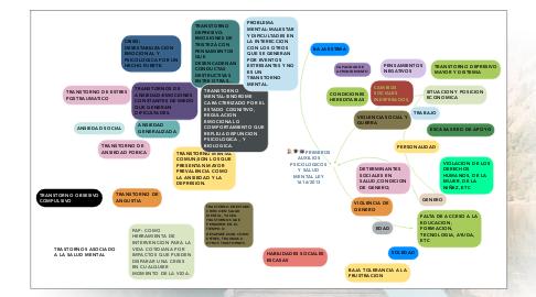 Mind Map: ROL DEL DOCENTE Y DEL ESTUDIANTE EN EL USO DE LAS TIC