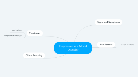 Mind Map: Depression is a Mood Disorder