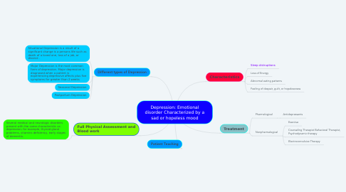Mind Map: Depression: Emotional disorder Characterized by a sad or hopeless mood