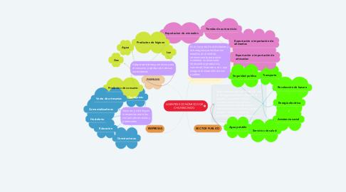 Mind Map: AGENTES ECONÓMICOS DE CHILPANCINGO