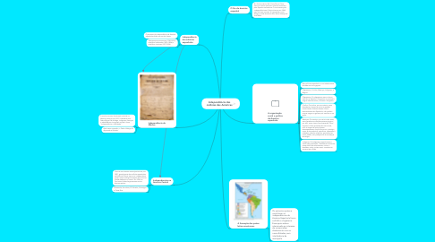 Mind Map: Independência das colônias das Américas