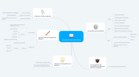 Mind Map: TRASPOSICION DIDACTICA