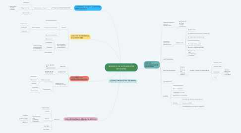 Mind Map: MODELO DE INTEGRACIÓN SOLIDARIA