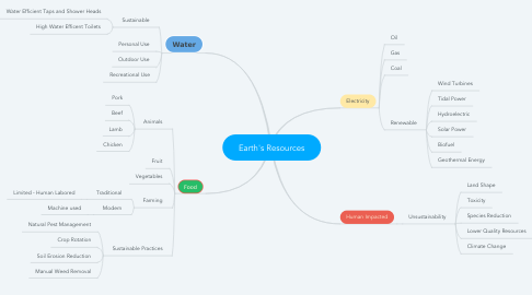 Mind Map: Earth's Resources