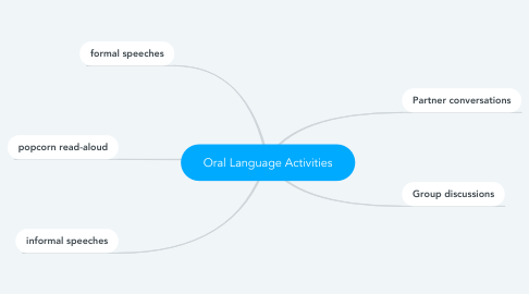 Mind Map: Oral Language Activities