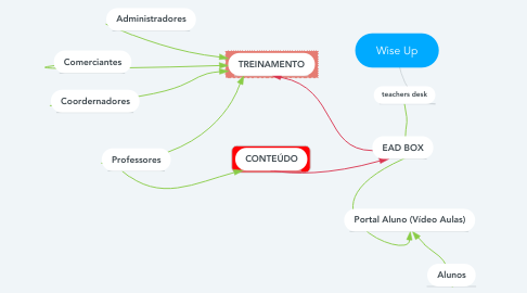 Mind Map: Wise Up