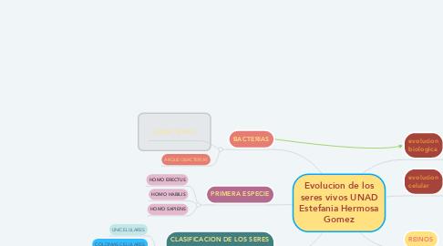 Mind Map: Evolucion de los seres vivos UNAD Estefania Hermosa Gomez