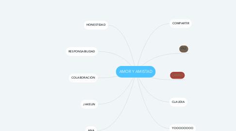 Mind Map: AMOR Y AMISTAD