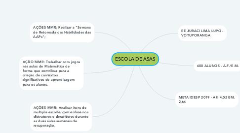 Mind Map: ESCOLA DE ASAS