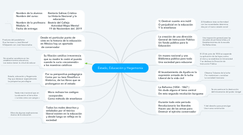 Mind Map: De la Independencia a la consolidación republica