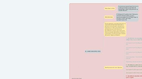 Mind Map: JUICIO EJECUTIVO CIVIL Y JUICIO EJECUTIVO MERCANTIL