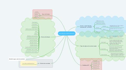 Mind Map: Introdução de Anatomia