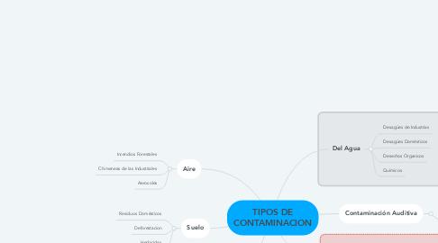 Mind Map: TIPOS DE CONTAMINACION
