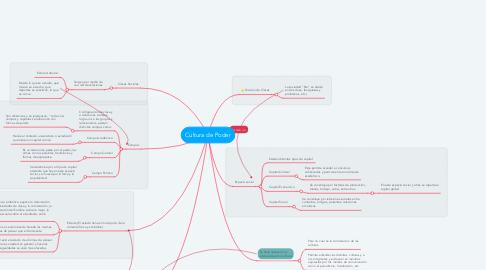 Mind Map: Cultura de Poder