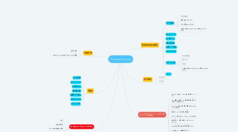 Mind Map: Youtube Kohinoor