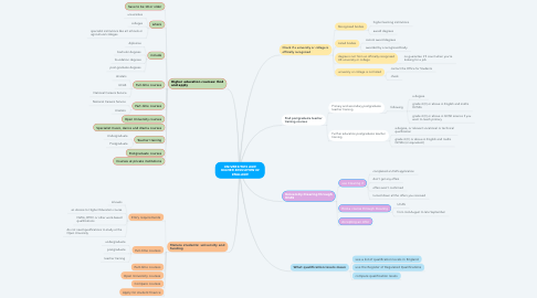 Mind Map: UNIVERSITIES AND HIGHER EDUCATION IN ENGLAND