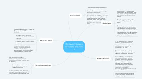 Mind Map: Contexto Histórico Literatura Brasileira II