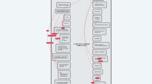 Mind Map: EL SENTIDO DE APRENDER SOBRE LA ÉTICA
