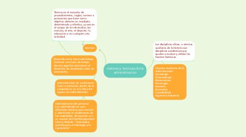 Mind Map: ciencias y tecnicas de la administracion