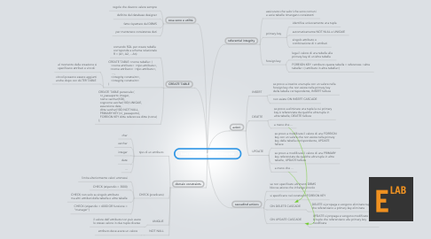 Mind Map: basi di dati - vincoli d'integrità