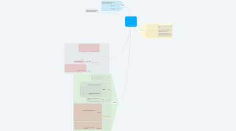 Mind Map: Escoamento