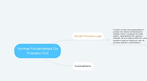 Mind Map: Normas Fundamentais Do Processo Civil