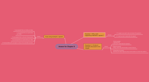 Mind Map: Answer for Chapter 8
