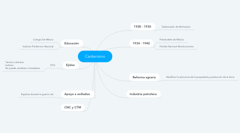 Mind Map: Cardenismo