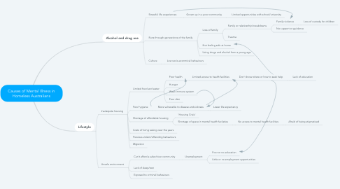 Mind Map: Causes of Mental Illness in Homeless Australians