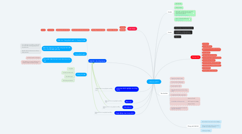 Mind Map: Website AHTP