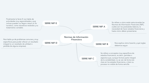 Mind Map: Normas de Información  Financiera
