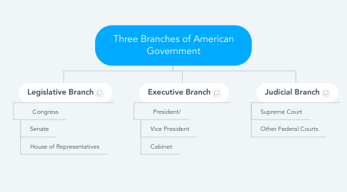 Mind Map: Three Branches of American Government