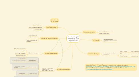 Mind Map: El individuo y la adaptación a la organización