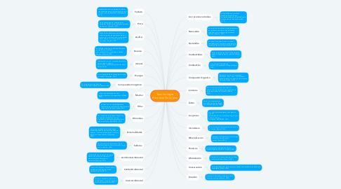 Mind Map: Terminología  Recursos Naturales