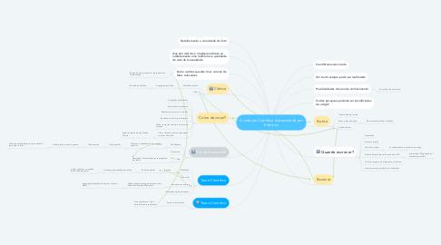 Mind Map: A redação Cientifica Apresentada por Editores