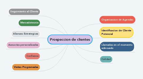 Mind Map: Prospeccion de clientes