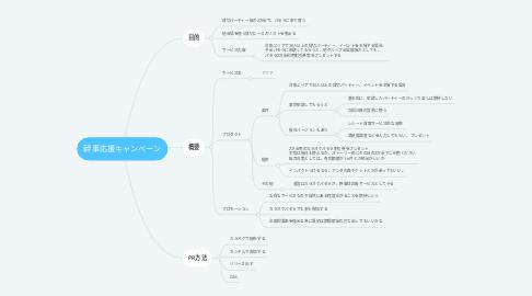 Mind Map: 幹事応援キャンペーン