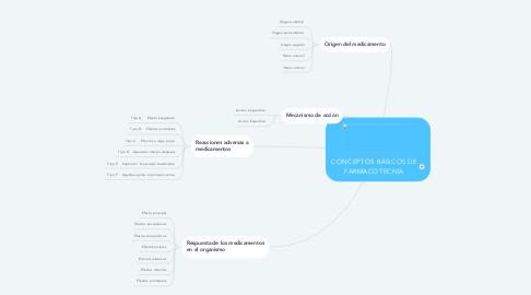 Mind Map: CONCEPTOS BÁSICOS DE FARMACOTECNIA