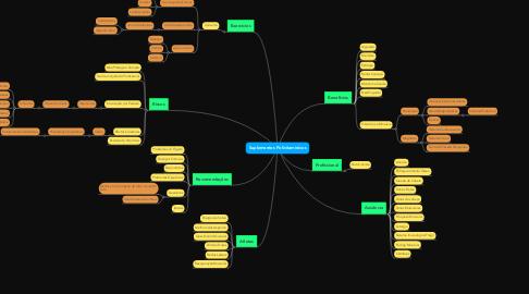 Mind Map: Suplementos Polivitamínicos