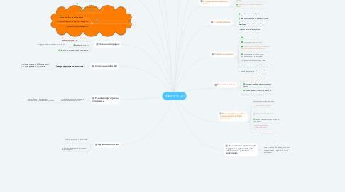 Mind Map: Маркетинг Dial