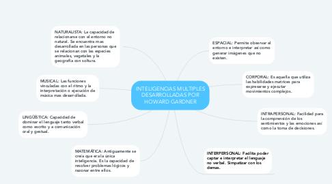 Mind Map: INTELIGENCIAS MULTIPLES DESARROLLADAS POR HOWARD GARDNER