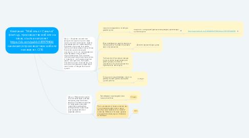 "Mind Map: Компания  ""Мебель от Саныча"" (start-up, производство мебели на заказ, ссылка на проект https://vk.com/public185979406) занимается производством мебели на заказ в г. СПб"