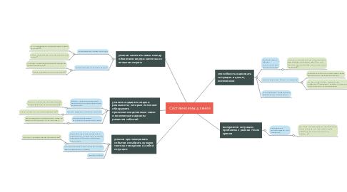 Mind Map: Системное мышление